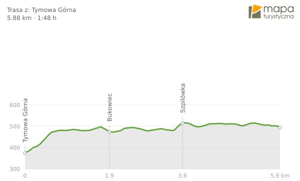 Profil trasy na Szpilówkę